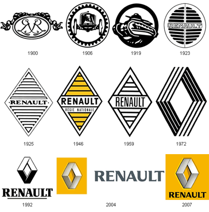 Renault Logo Old Logos History Evolution